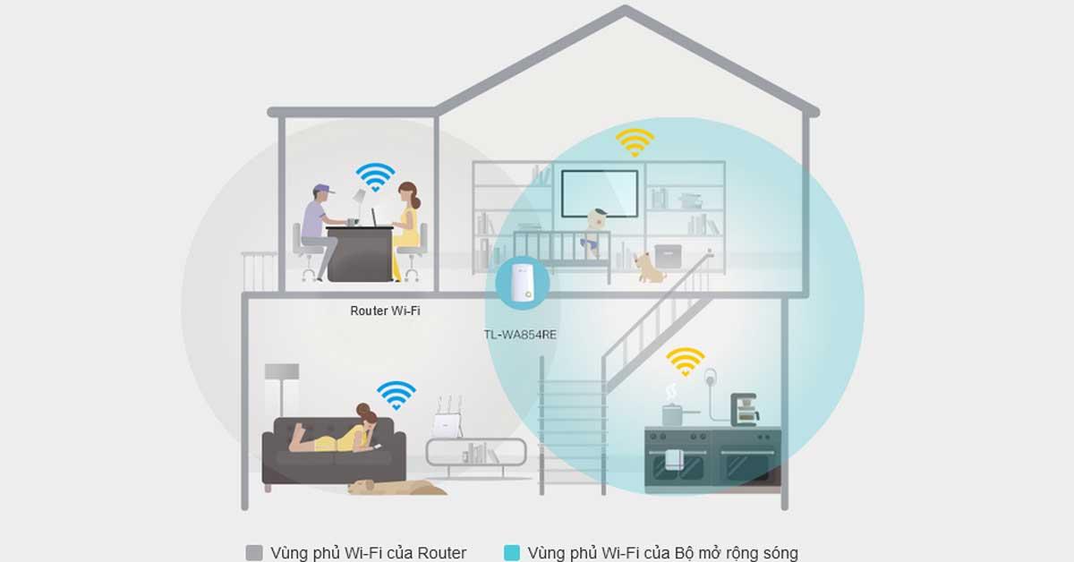 Kích sóng wifi tplink TL-WA854RE